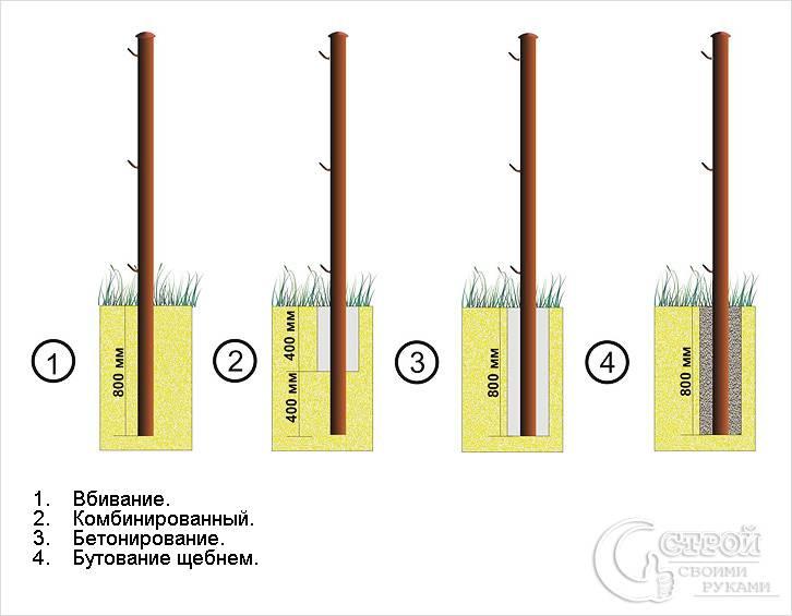 Способы установки металлических столбов схема
