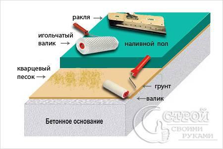 Техника изготовления наливного пола