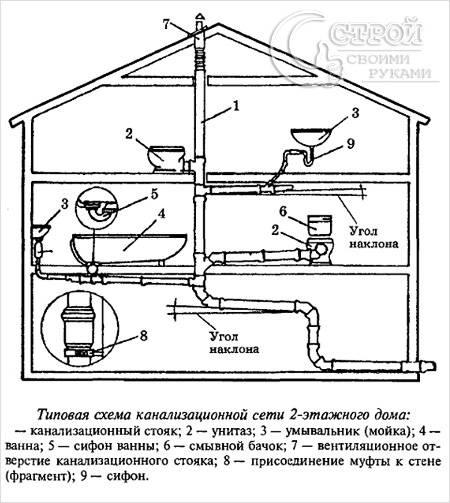 Типовая схема канализационной