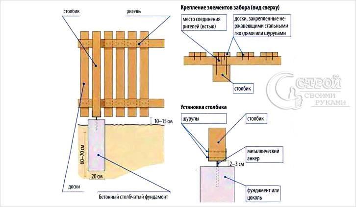 Установка деревянных столбов на фундамент схема