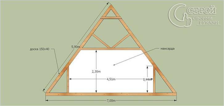 Как сделать мансарду в двускатной крыше 875