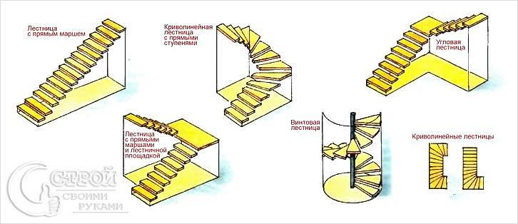 Как построить лестницу на второй этаж видео своими руками