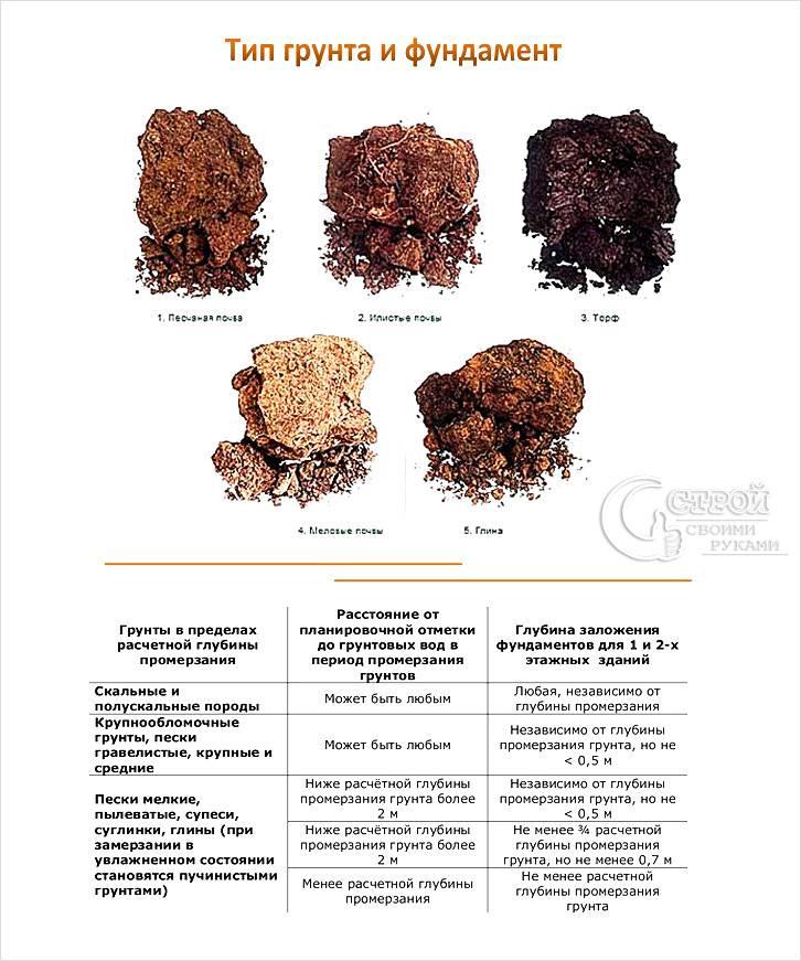 Влияние грунта на фундамент