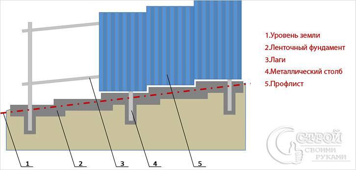 Как сделать фундамент для гаража из профнастила