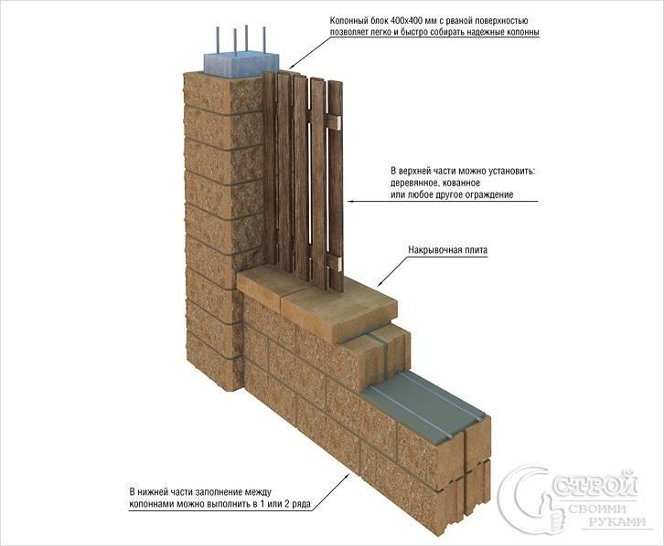 Забор из пустотелых блоков схема