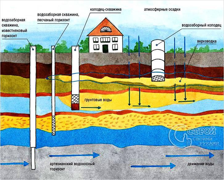 Залегание грунтовых вод схема
